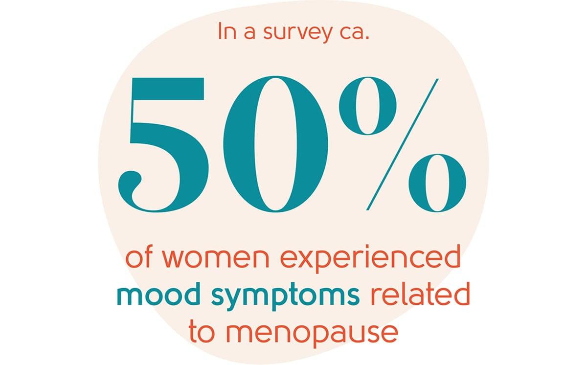 Menopause mood symptoms statistic