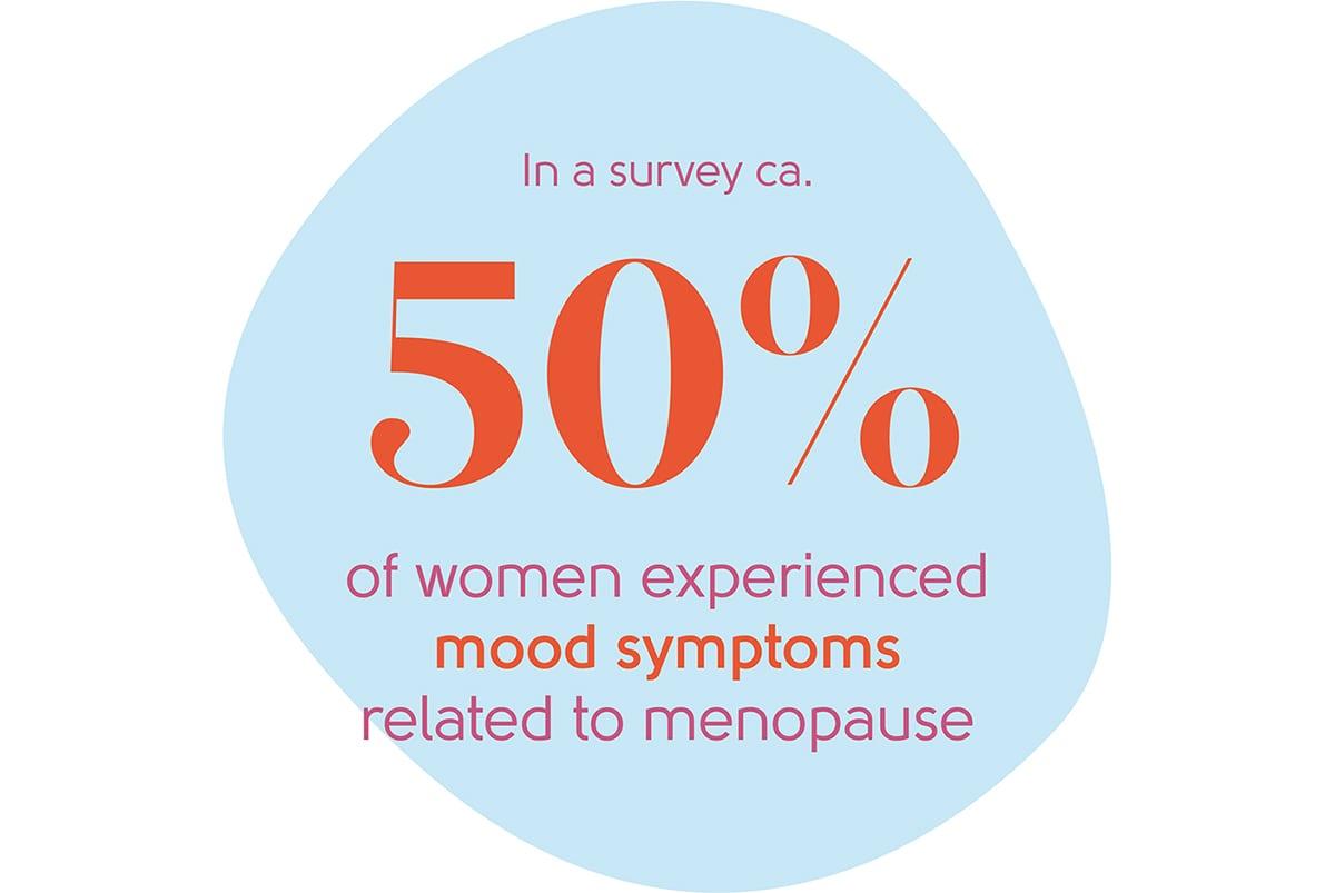 Menopause depression statistic