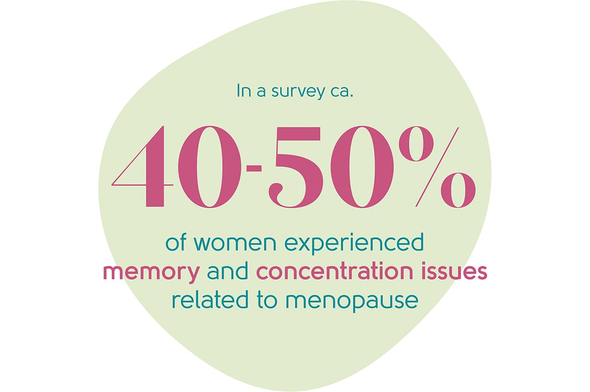 Menopause difficulty concentrating statistic
