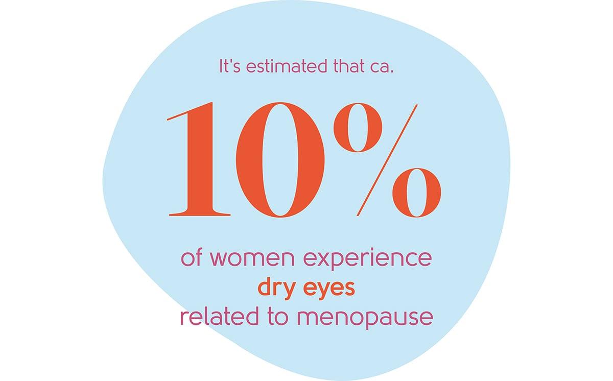 Menopause dry eyes statistic