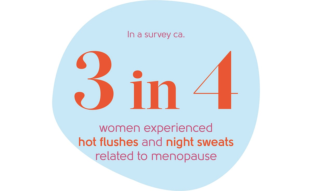Menopause hot flushes statistic