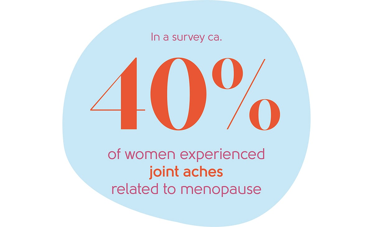 Menopause joint aches statistic