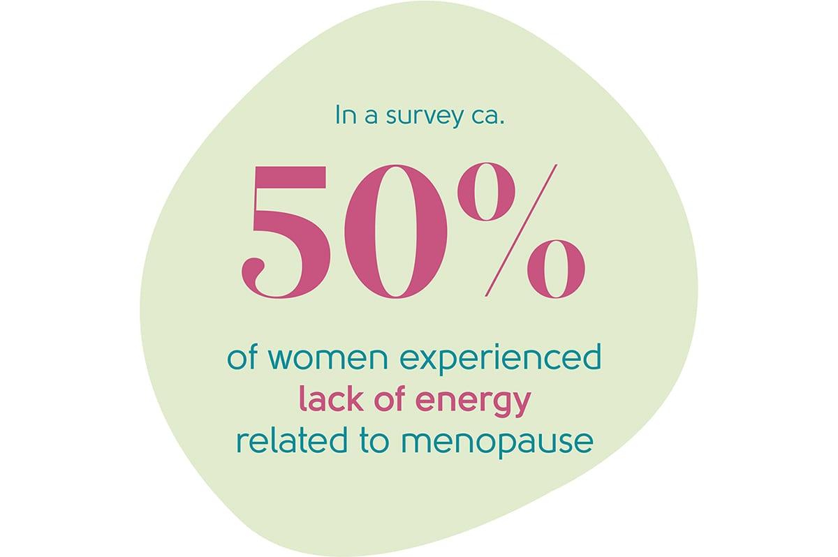 Menopause lack of energy statistic