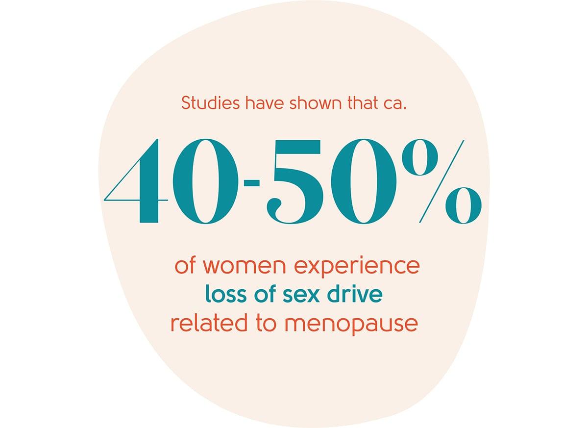 Menopause loss of sex drive statistic