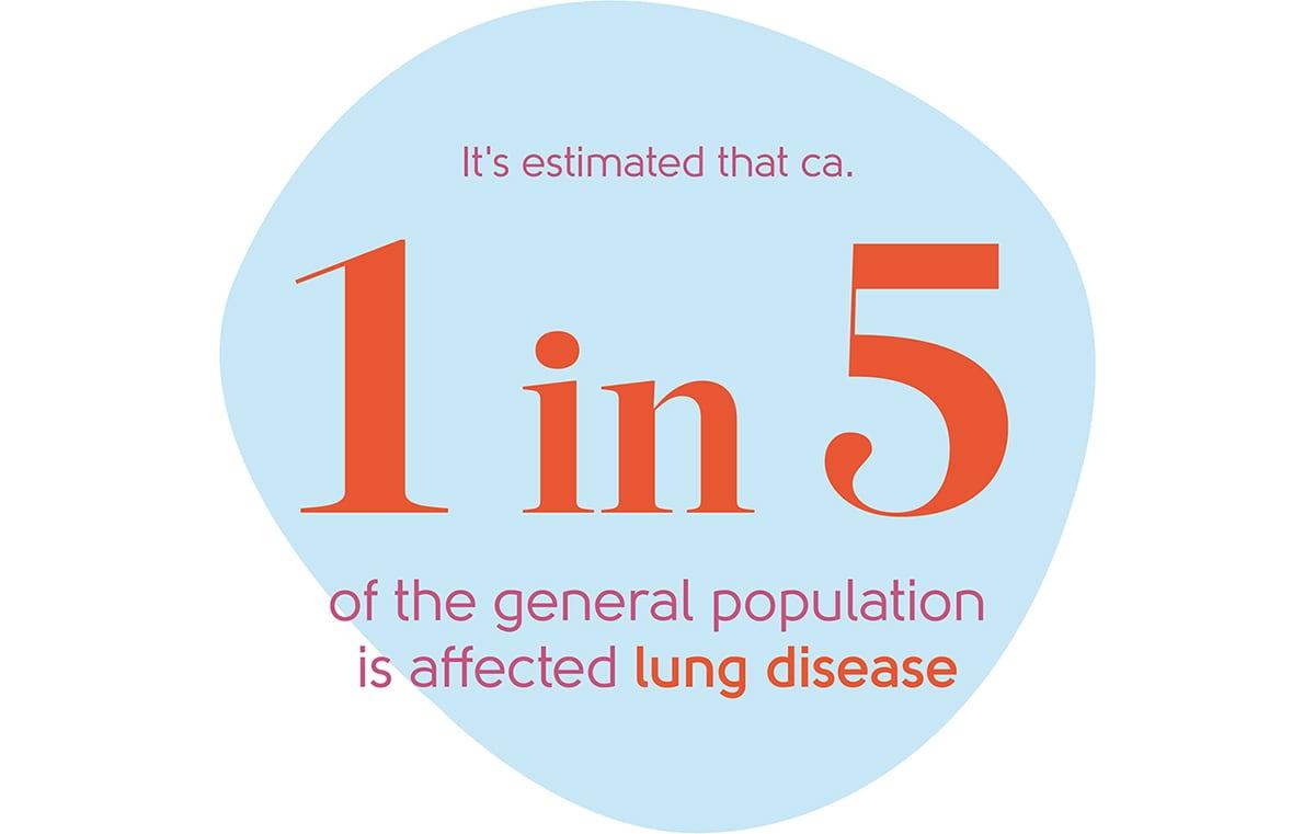 Menopause lung disease statistic