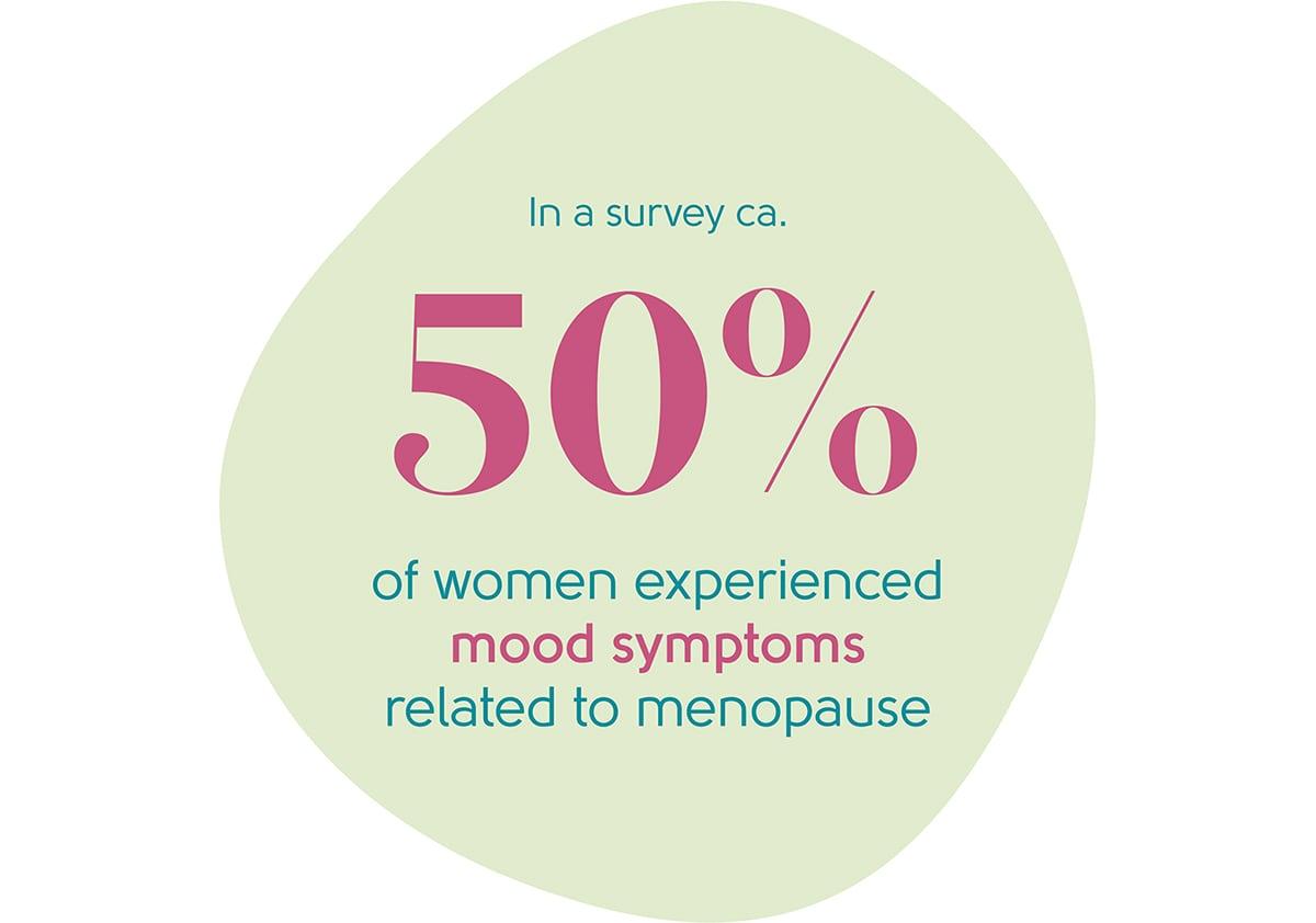 Menopause mood swings statistic