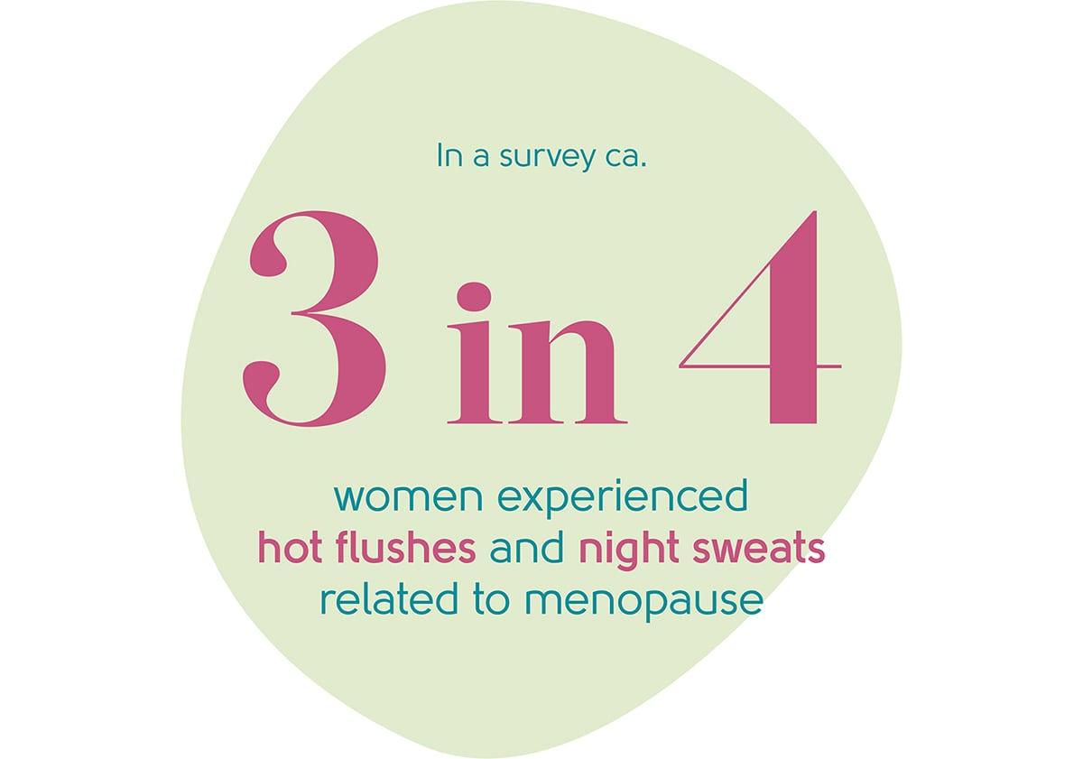 Menopause night sweats statistic