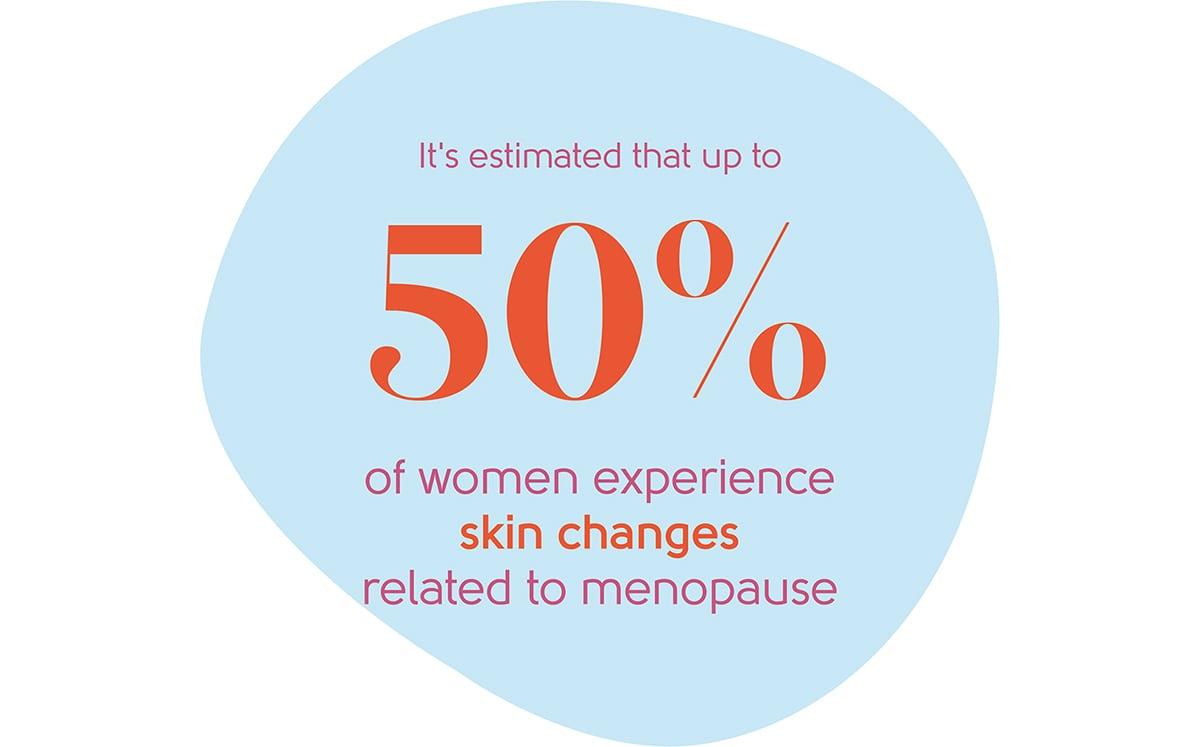 Menopause skin changes statistic