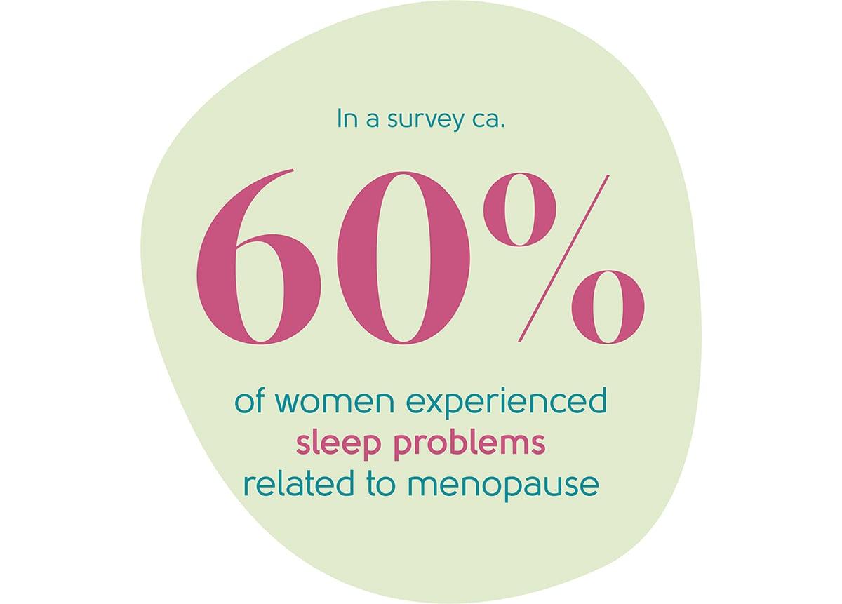 Menopause sleep issues statistic