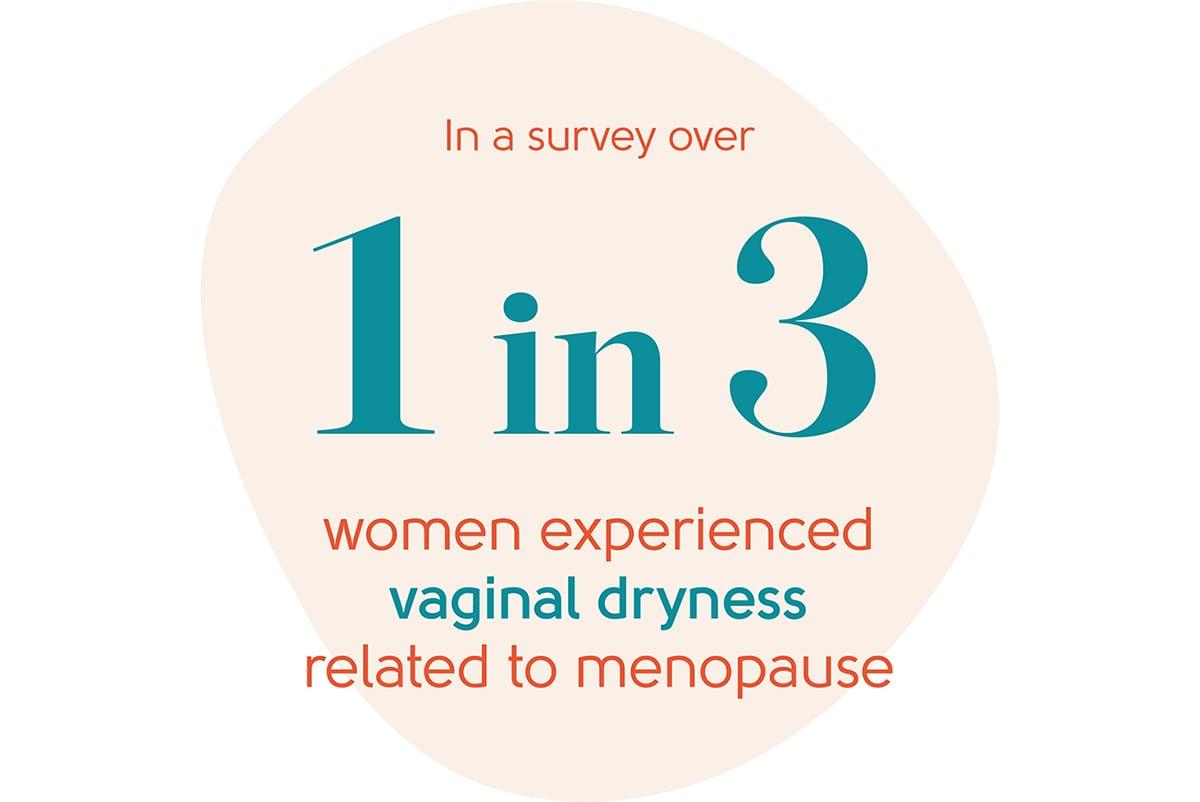 Menopause vaginal dryness statistic