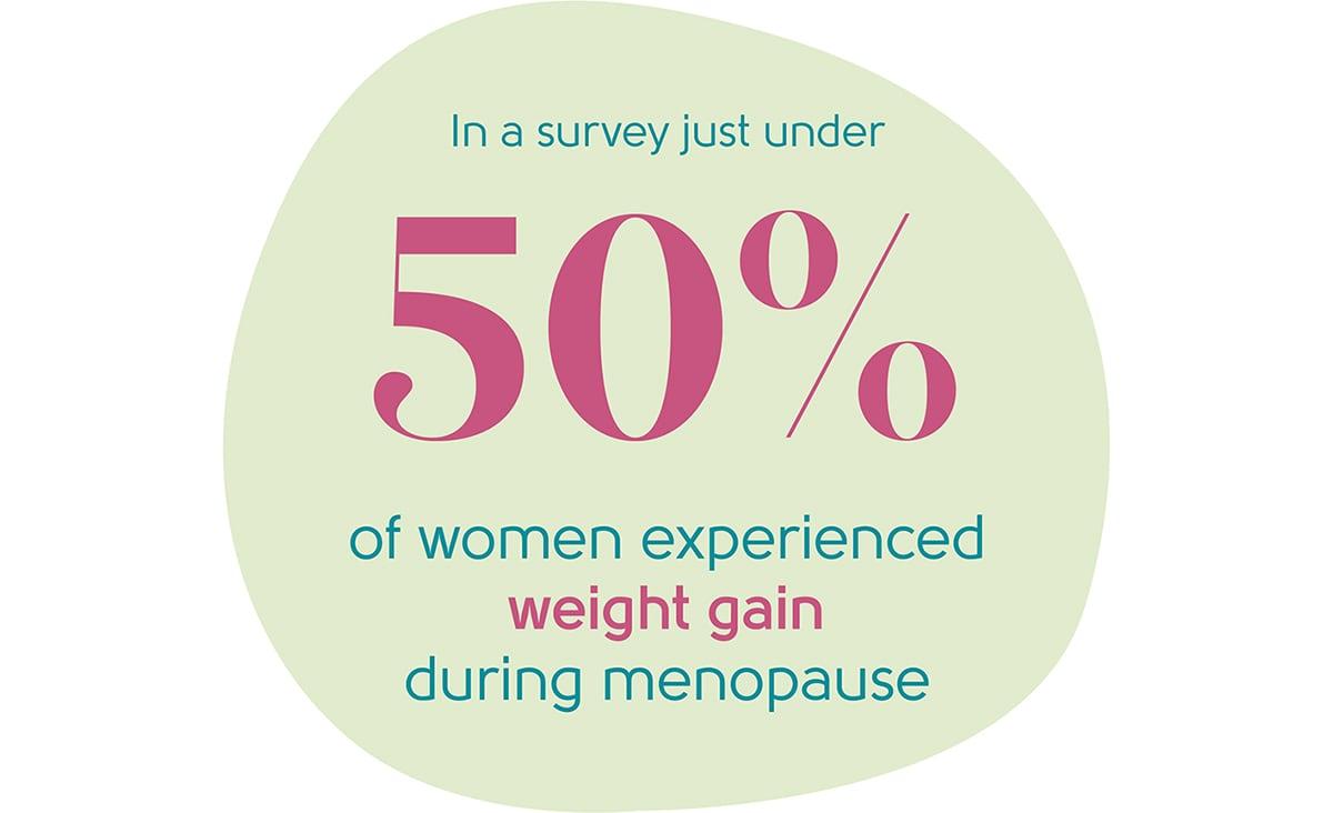 Menopause weight gain statistic